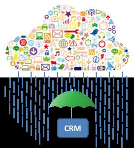 CRM IoT 2